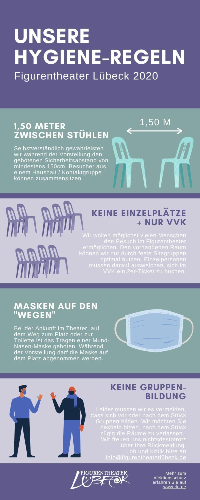 Hygiene-Konzept Figurentheater Lübeck